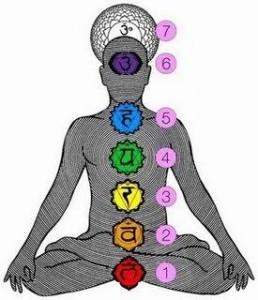 Reflexology Chakra body