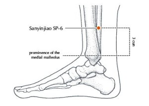 reflexology for labour. Spleen 6