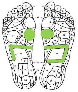 Reflexology for weight loss_2