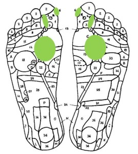Reflexology for weight loss_4