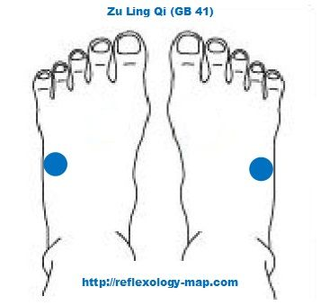 reflexology for migraines ZU Ling Qi GB 41